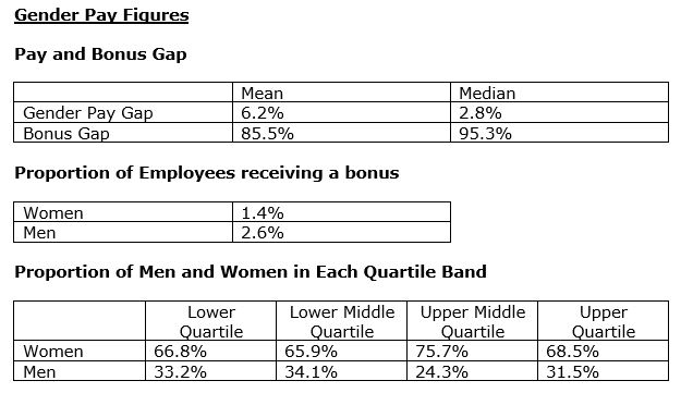 Gender Pay Gap image